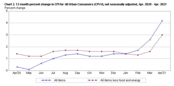 12-month percentage change in CPI for All Urban Consumers (CPI-U), not seasonally adjusted de abril 2020 a abril 2021